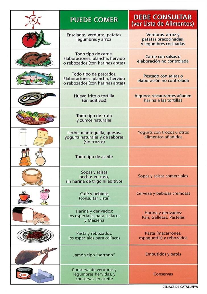 listado alimentos con gluten - Alimentos con gluten