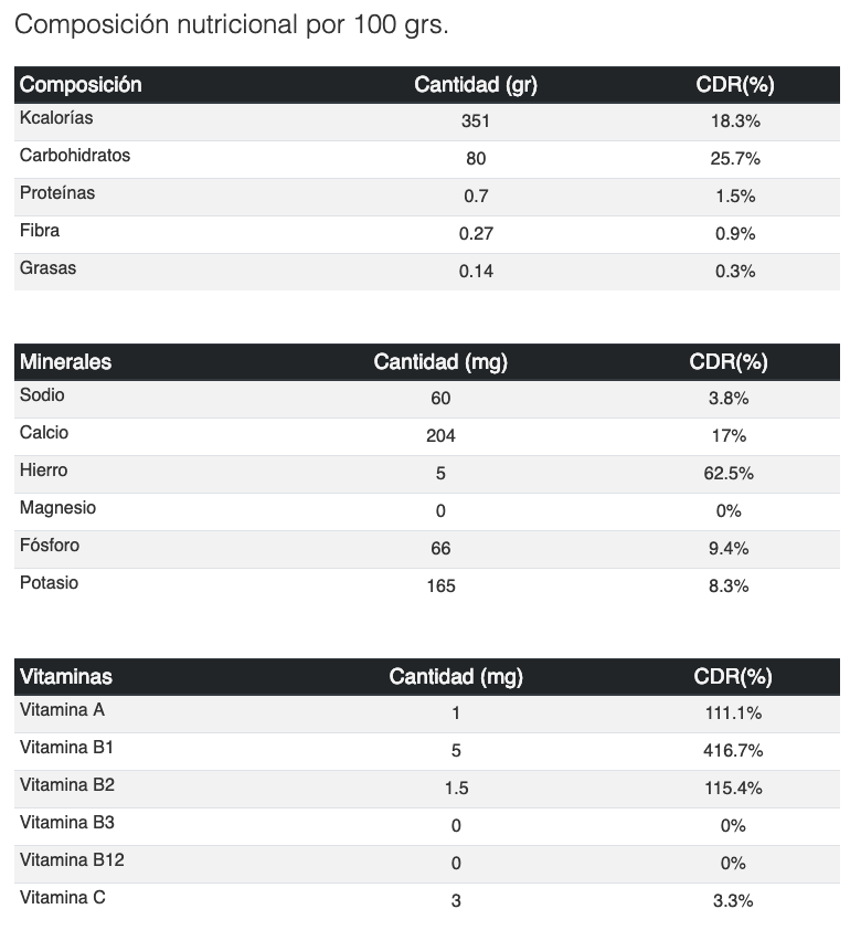 valor nutricional panela - Panela Mercadona