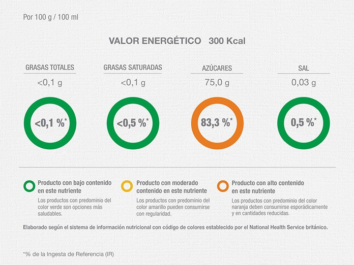 valor energetico agave